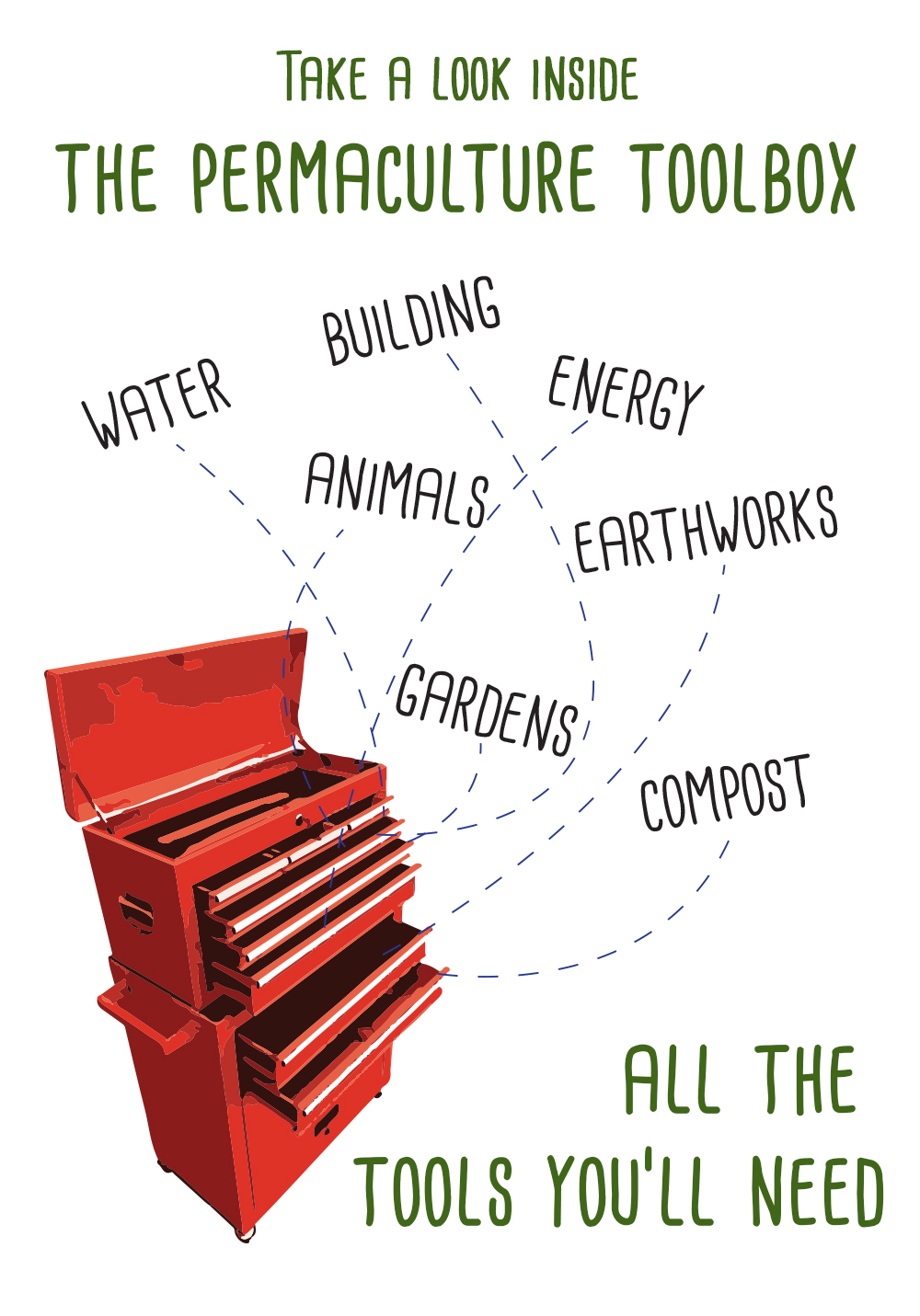 permaculture tool box